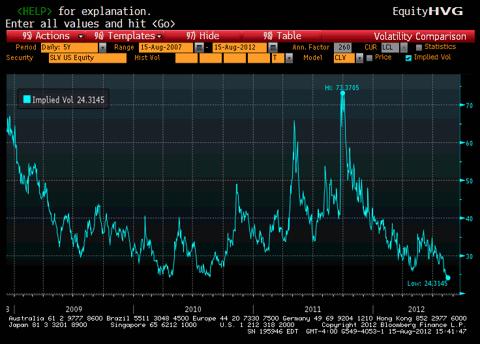 SLV implied volatility