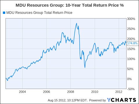 MDU Total Return Price Chart