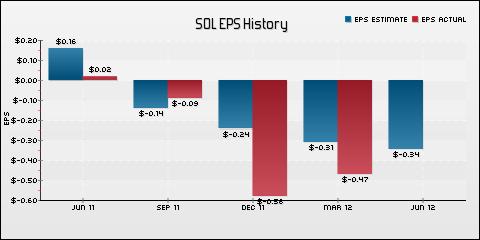 ReneSola Ltd. EPS Historical Results vs Estimates