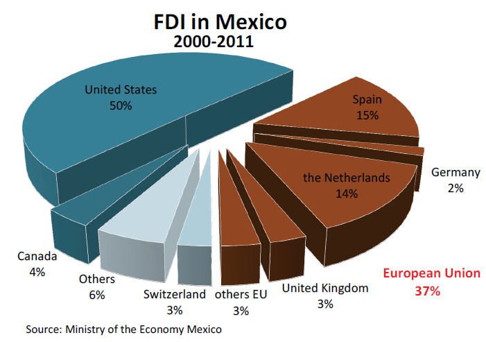 foreign direct investment in mexico fdi This statistic shows foreign direct investment investment in mexico from the first quarter of 2016 and in the third quarter of 2017 in the third quarter of 2017, the.
