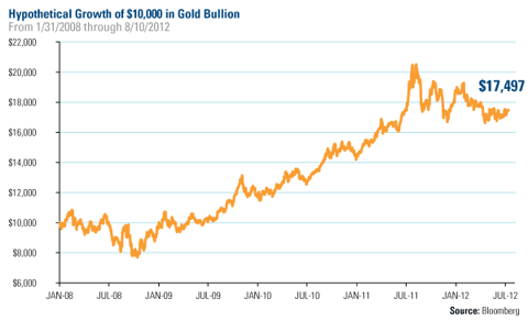 Hypothetical Growth of $10,000 in Gold Bullion