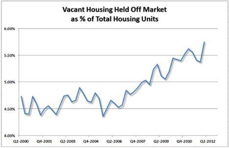Vacant Housing Held Off Market