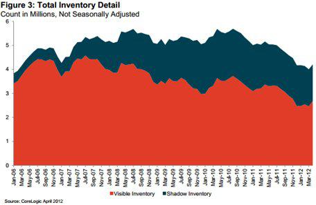 Visible Shadow US Real Estate Inventory