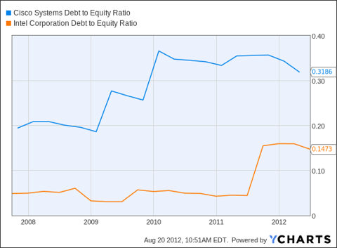 CSCO Debt to Equity Ratio Chart