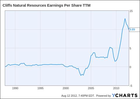 CLF Earnings Per Share TTM Chart