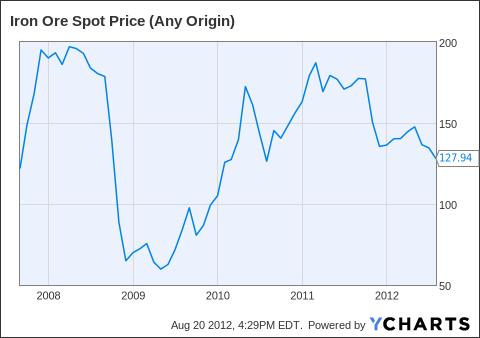 Iron Ore Spot Price (Any Origin) Chart