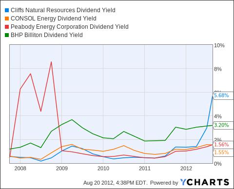 CLF Dividend Yield Chart