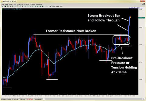 forex price action breakout bar breakout pullback setup 2ndskiesforex.com aug 20th