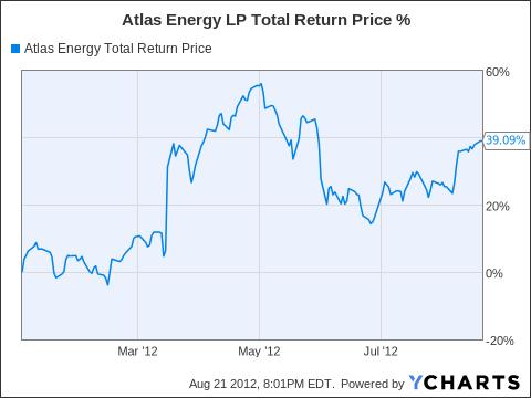 ATLS Total Return Price Chart