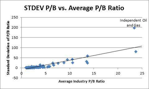STDEV PB vs. Avg. PB