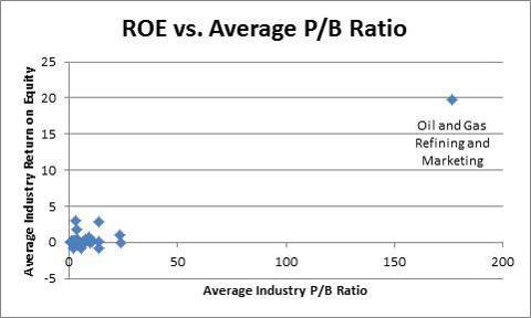 ROE vs. Avg. PB