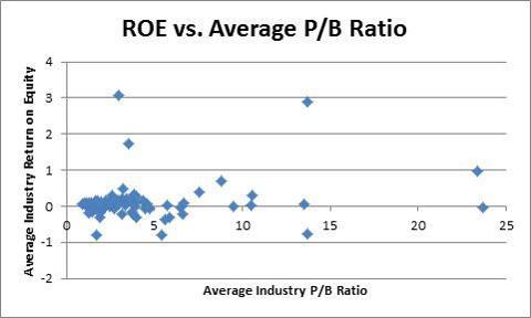 ROE vs. Avg. PB Zoom