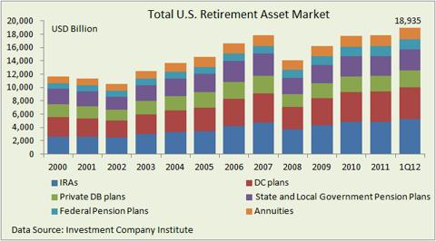 Total US retirement asset market