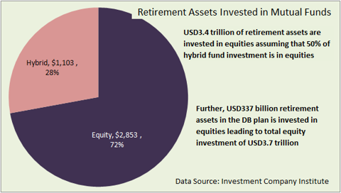 Retirement assets in mutual funds