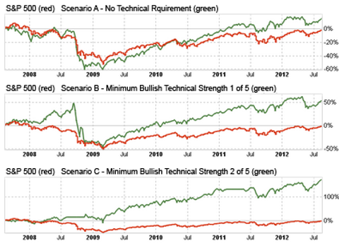 Using Technical Indicators In Dividend Stock Selection