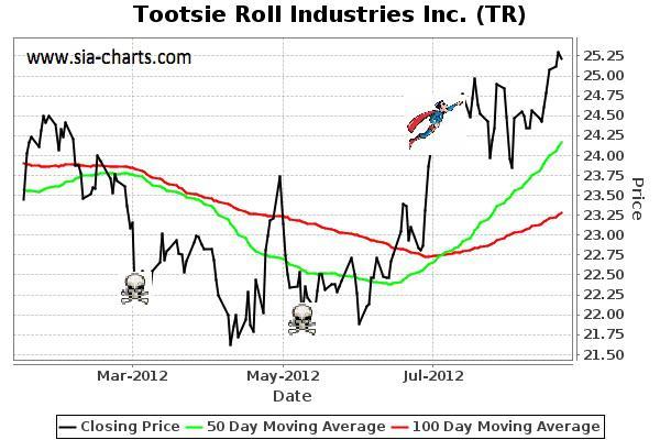 tootsie roll industries inc