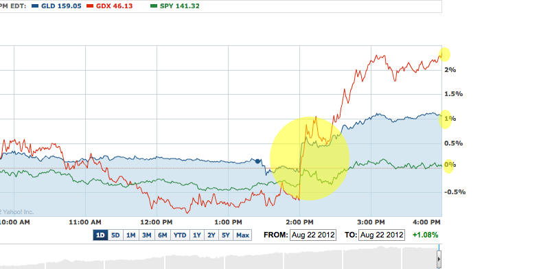Here S The Annotated Chart From Yahoo Finance Showing Wednesday Behavior Of Gld Gdx And P 500 Etf Nysearca Spy