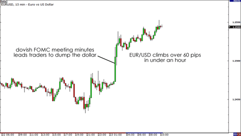 FOMC meeting minutes - EUR/USD Chart