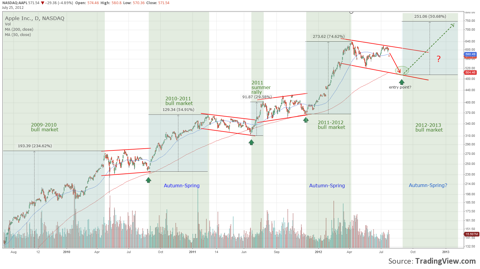 The cyclical move of Apple shares