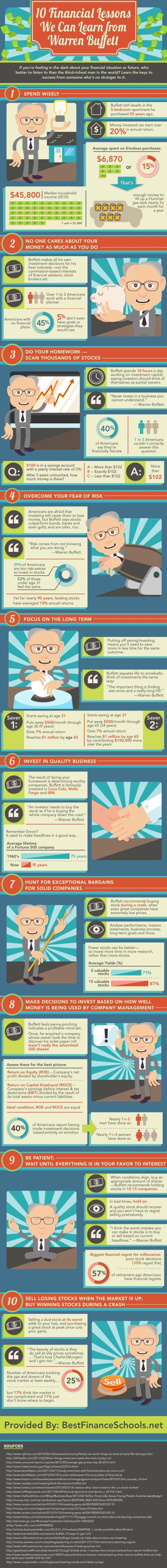 10 financial tips we can learn from Warren Buffett