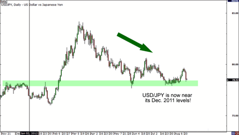 USD/JPY 2012 Performance