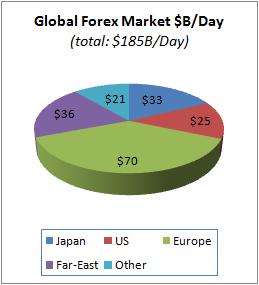 Global Forex market 2012