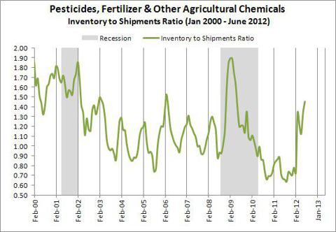 Pesticides, Fertilizer & Other Agricultural Chemicals Inventory to Shipments Ratio (Jan 2000 - June 2012)