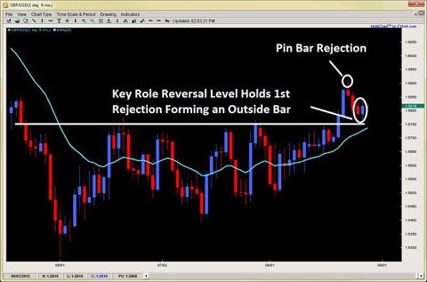 outside bar reversal pin bar price action role reversal 2ndskiesforex.com aug 28th