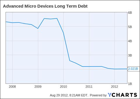 AMD Long Term Debt Chart