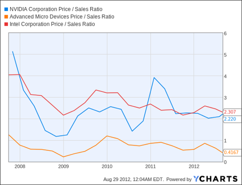 NVDA Price / Sales Ratio Chart