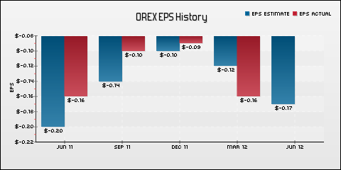 Orexigen Therapeutics, Inc. EPS Historical Results vs Estimates