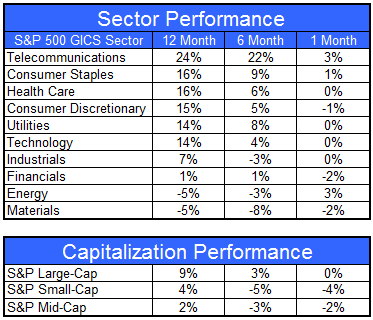 gics080312 Sector and Capitalization Performance