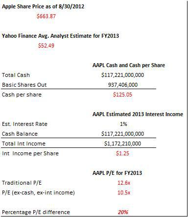 Apple P/E Calculations, traditional and ex-cash