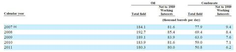 2007 to 2011 Oil and Condensate Production table from the BPT 2011 10-K
