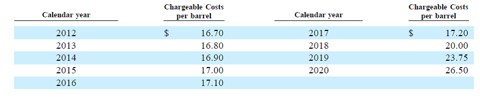 BPT Chargeable Costs 2012 to 2020 from BPT 2011 10-K