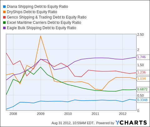 DSX Debt to Equity Ratio Chart