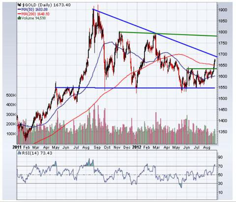 Daily Chart of Gold Spot Prices (Jan. 1, 2011 - Aug. 24, 2012)