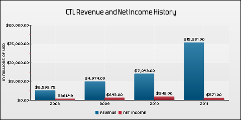 CenturyLink, Inc. Revenue and Net Income History
