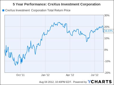 CXS Total Return Price Chart