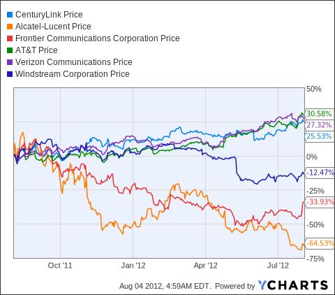 CTL Chart