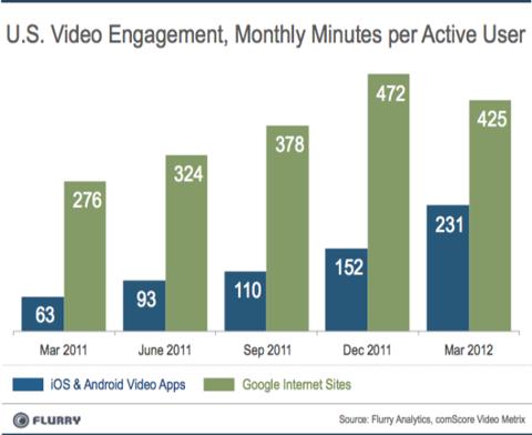 Apple AAPL video engagement iOS vs Google