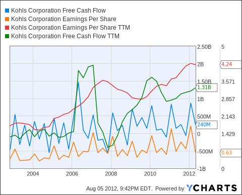 KSS Free Cash Flow Chart