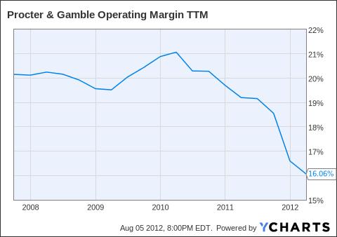 PG Operating Margin TTM Chart