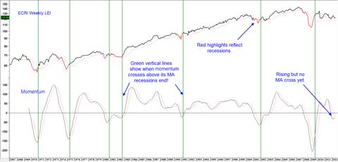 Chart 1: ECRI Weekly leading Economic Indicator and Long-term Momentum