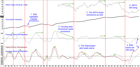 Chart 3: The Housing Industry versus the Economy