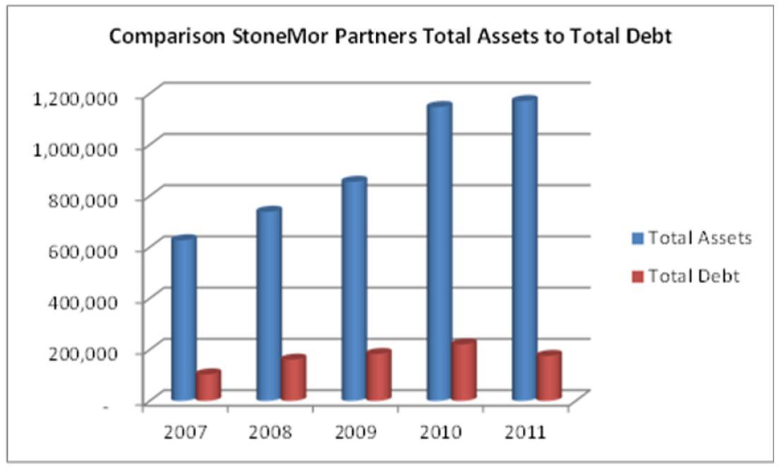 report analysis for stonemor
