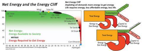 Net Energy