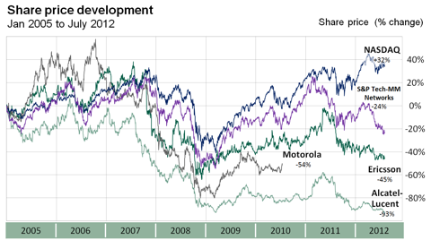 Share price development of leading Telecom Equipment manufacturers
