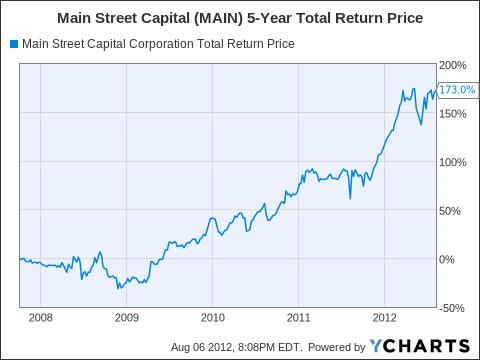 MAIN Total Return Price Chart