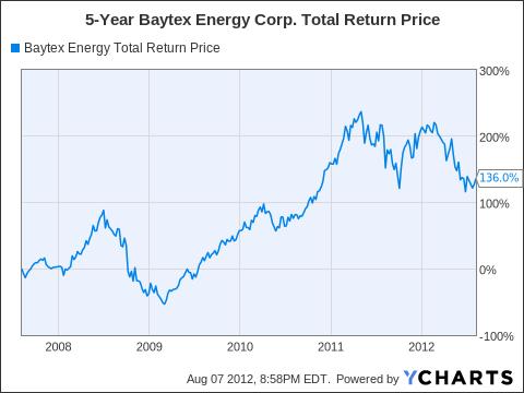 BTE Total Return Price Chart